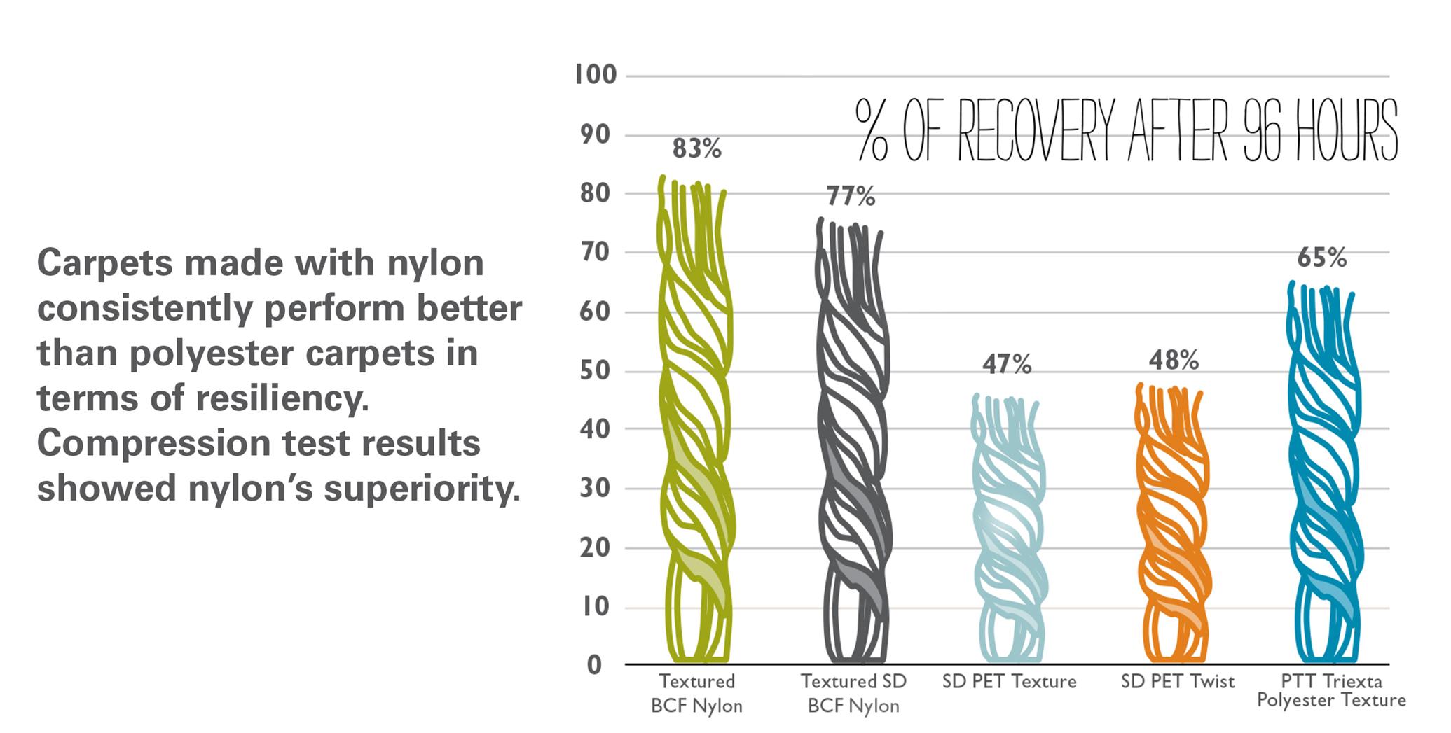 Carpet Resiliency Fibersut Com